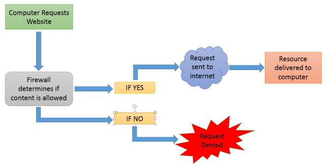 request_for_internet_resources