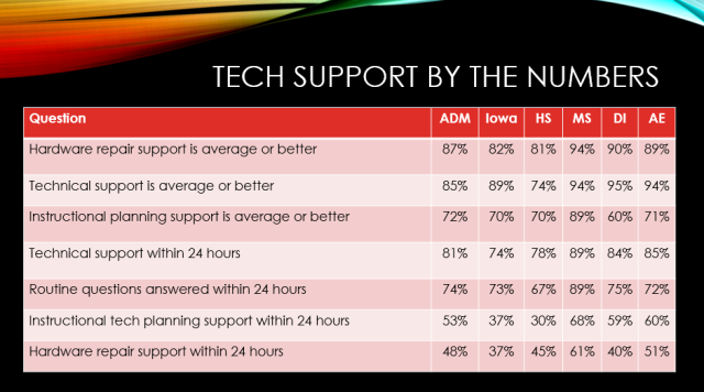 techsupportbythenumbers
